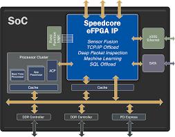 Achronix Speedcore eFPGA IP