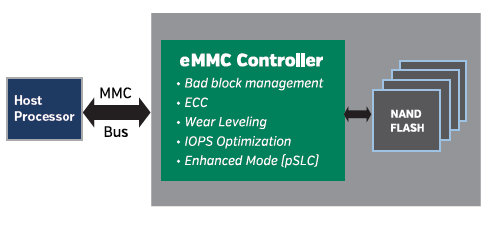 ISSI EMMC Controller to Host Processor and NAND Flash