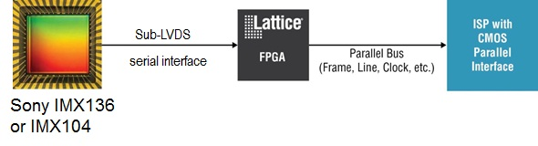Lattice Semiconductor Announces Serial Image Sensor Bridge Support For Sony IMX136/104