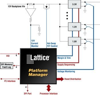 Lattice Platform Manager
